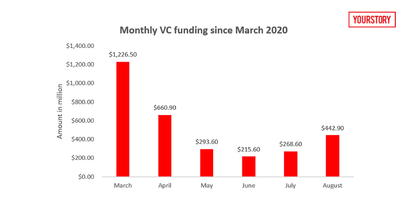 Monthly VC funding