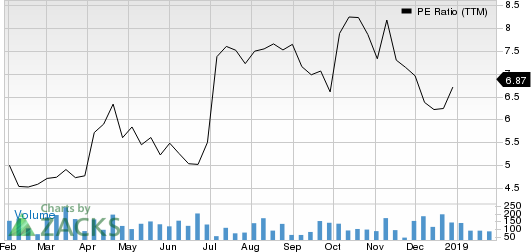 SilverBow Resources Inc. PE Ratio (TTM)