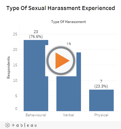 Type Of Sexual Harassment Experienced