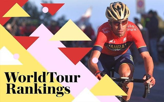 UCI WorldTour rankings 2018: Who leads the standings following Tirreno-Adriatico and Milan-Sanremo races?