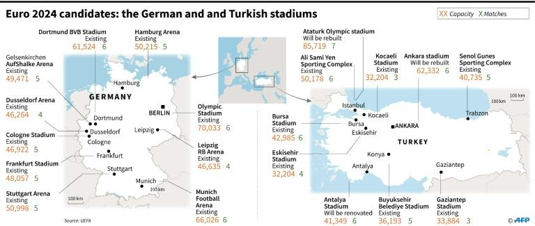 The stadiums in Turkey and Germany for their Euro 2024 football championship bid