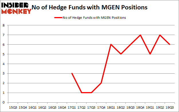 Is MEGN A Good Stock To Buy?