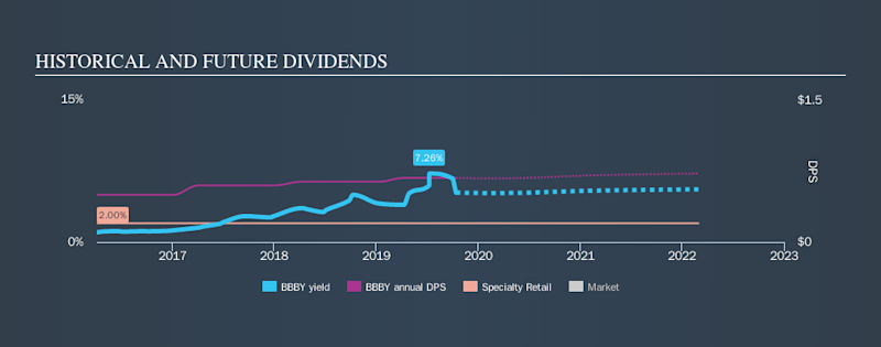 NasdaqGS:BBBY Historical Dividend Yield, October 14th 2019