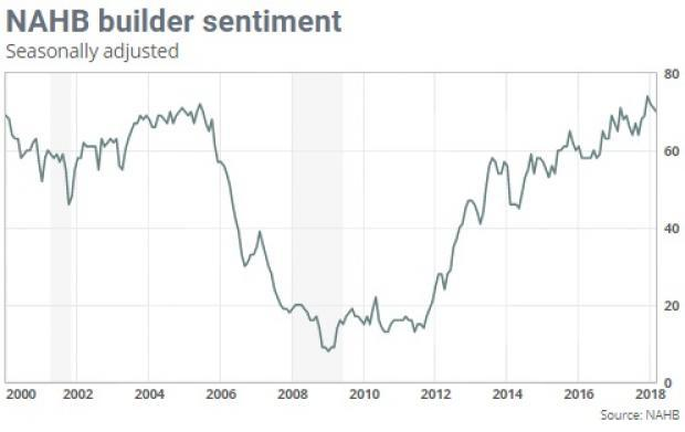 The latest spike in builders' confidence in spite of rates woes reaffirms the industry's strength. Adding a few housing stocks looks like a smart move at this point.