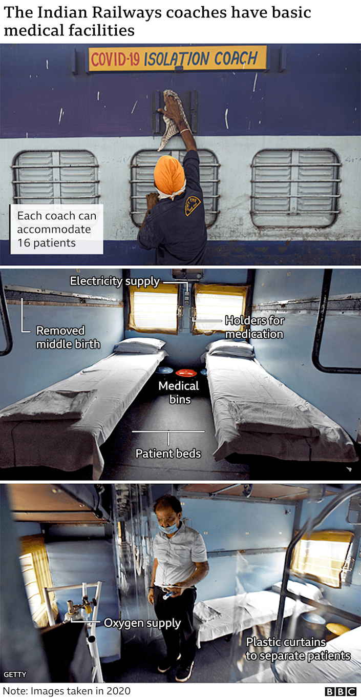 Annotated image of a modified passenger car in India-used as a Covid isolation ward