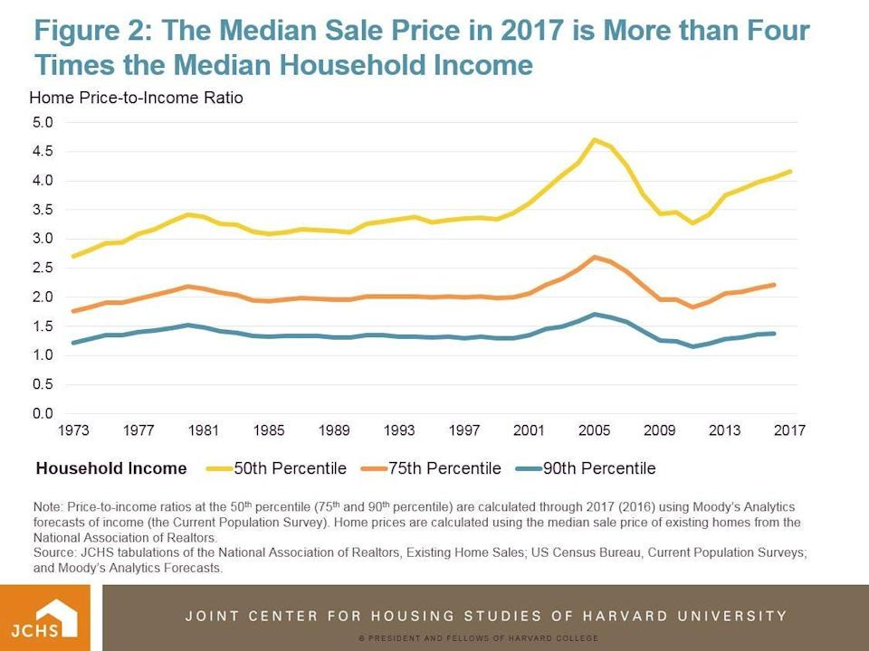This graph from September 2018 shows that housing has become less and less affordable for middle-income households since the 1970s, save for a dip in home prices after the 2008 crash. Higher-income households have not experienced a change of the same significance.