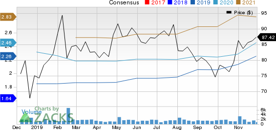 Qualys, Inc. Price and Consensus