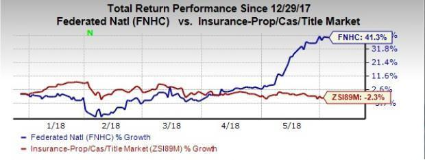 Best Value Bets From Undervalued P&C Insurance Industry: Federated National Holding Co (FNHC)