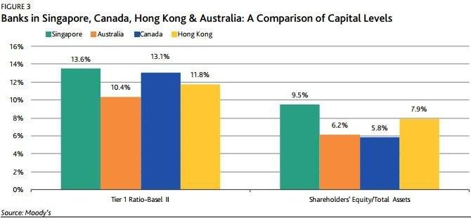 Singapore banks beat Canada, Hong Kong, Australia in terms of capital levels