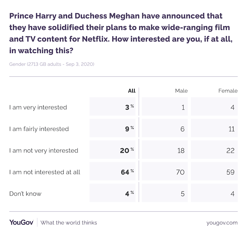 Women are more likely to be keen to watch Harry and Meghan's shows. (YouGov)