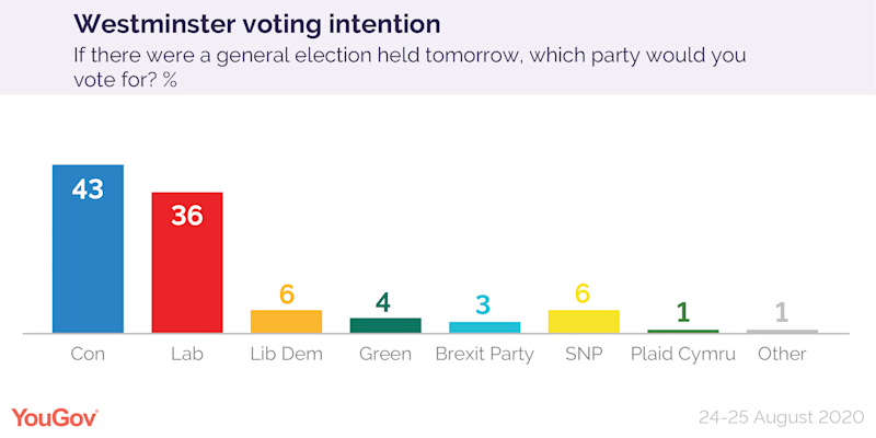 Tories currently have 43% of the vote compared to Labour's 36% (Picture: YouGov)