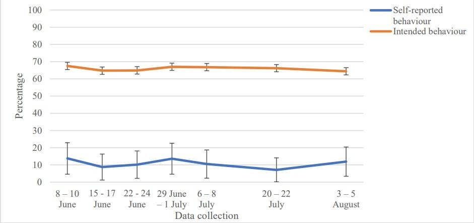 Graph showing how many people said they would self isolate for the full 14 days if told to by the NHS (orange line) compared to the number of people who actually did (blue line). (Louise E Smith)