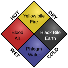 Diagram illustrating the associations of the four humours.