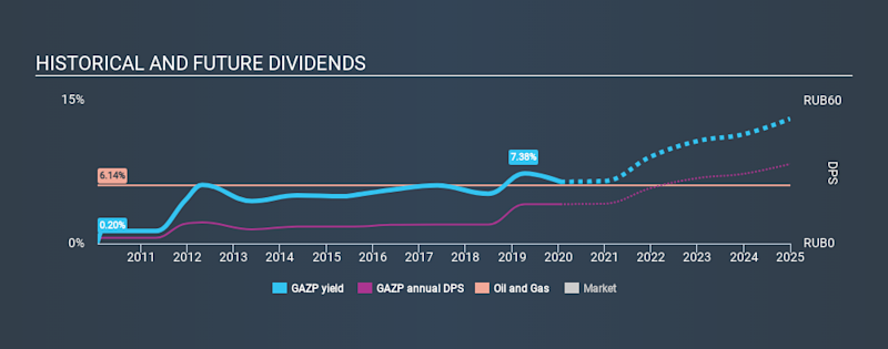 MISX:GAZP Historical Dividend Yield, January 19th 2020