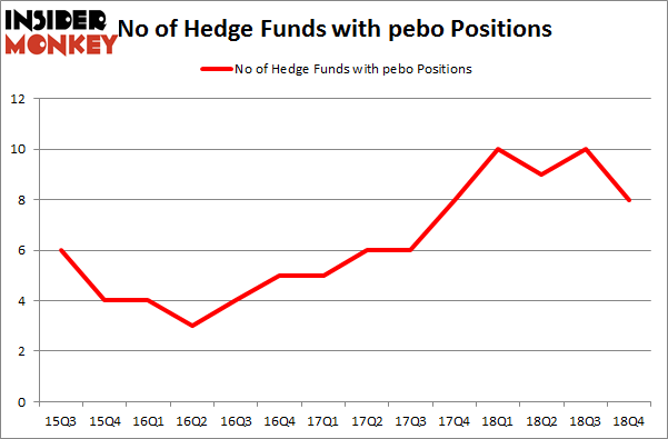 No of Hedge Funds with PEBO Positions