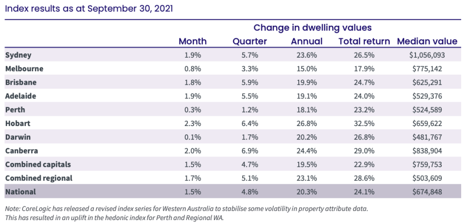 CoreLogic Hedonic Home Value Index for the month of September 2021. (Source: CoreLogic)
