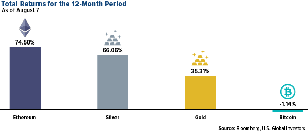 total returns for 12 month period of ethereum, silver, gold and bitcoin