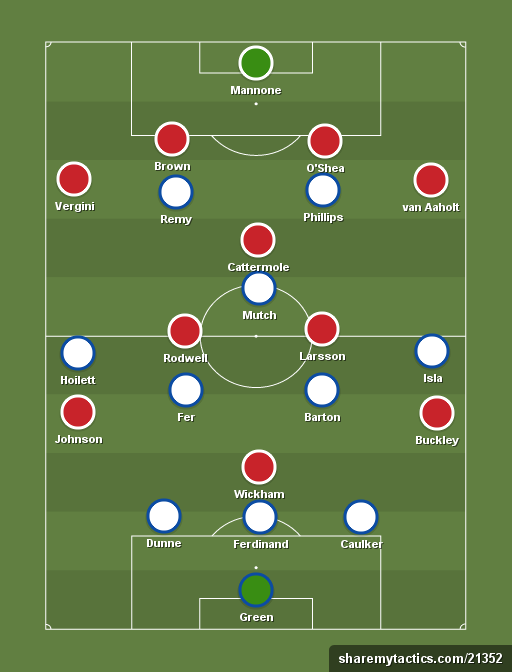 Queens Park Rangers vs Sunderland - Football tactics and formations