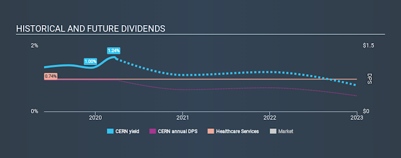 NasdaqGS:CERN Historical Dividend Yield March 28th 2020