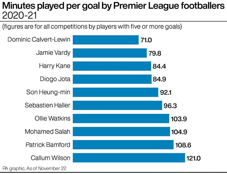 Fewest minutes per goal by Premier League players in 2020-21