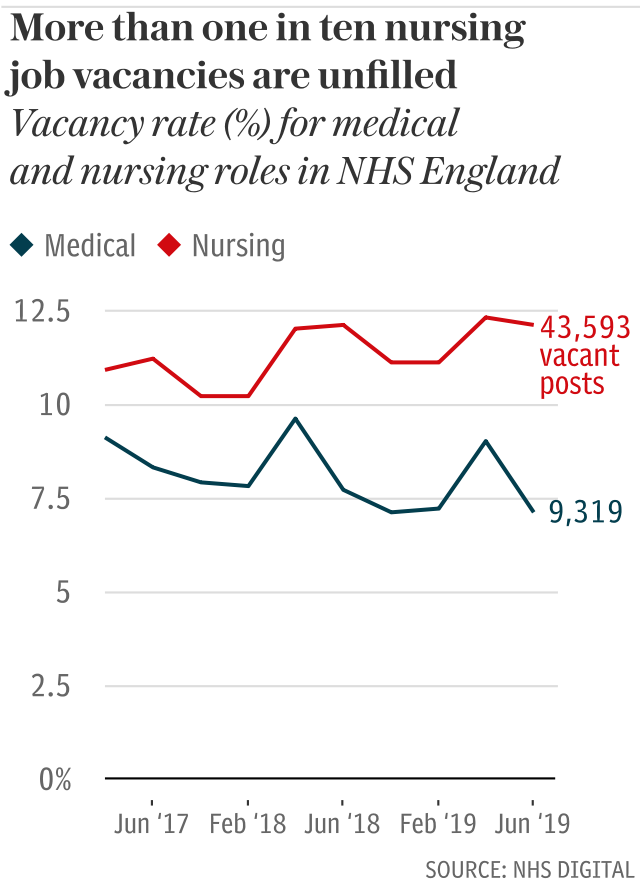 More than one in ten nursing job vacancies are unfilled