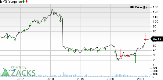 Travel  Leisure Co. Price and EPS Surprise