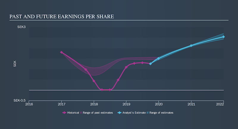 OM:ARJO B Past and Future Earnings, November 12th 2019