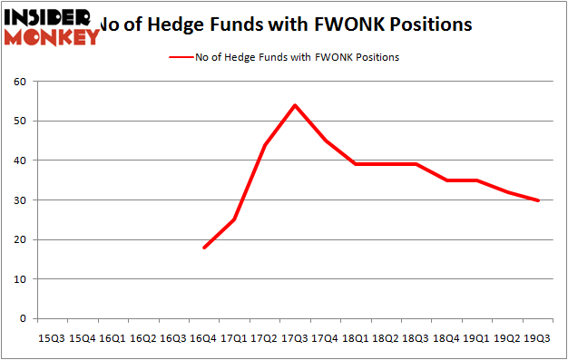 Is FWONK A Good Stock To Buy?