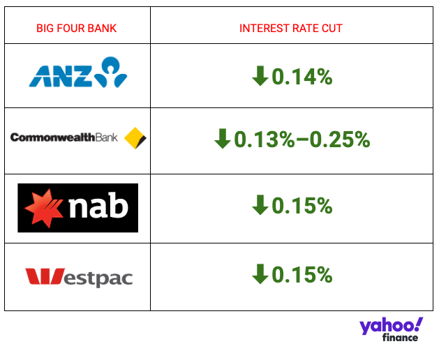 Has your bank passed the rate cut on? Source: Yahoo Finance