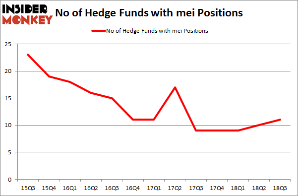 No of Hedge Funds with MEi Positions