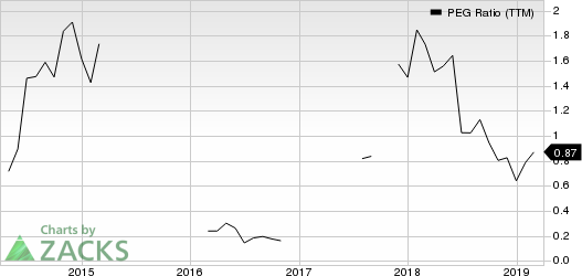 OneMain Holdings, Inc. PEG Ratio (TTM)