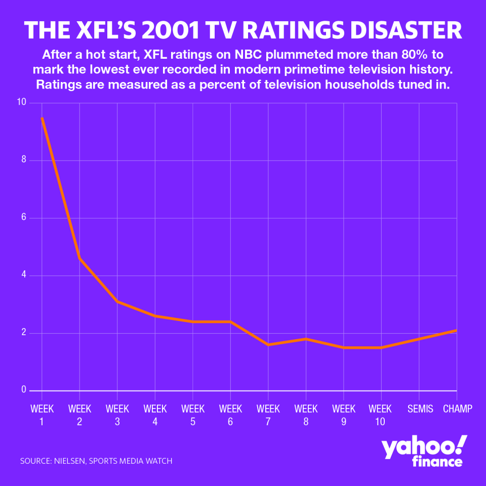 After delivering an impressive television debut on NBC after much hype and promotion, XFL ratings in its 2001 season tanked more than 80% to average below what was promised to advertisers, forcing the league to fold after just one year.