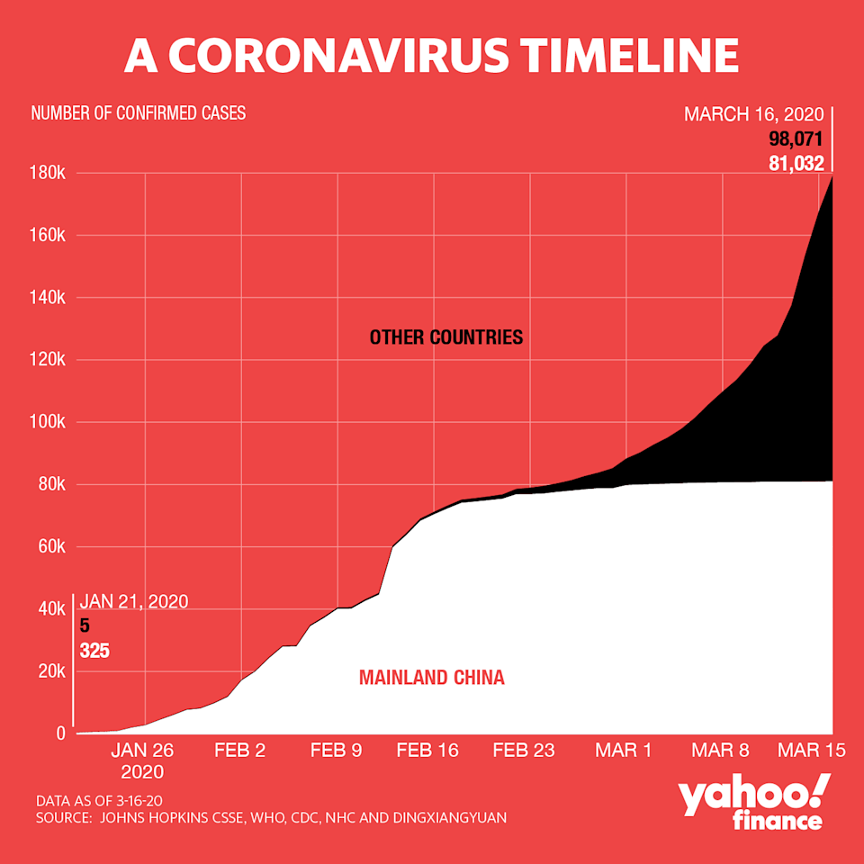 The amount of coronavirus infections globally now exceed Mainland China's, where the outbreak began.