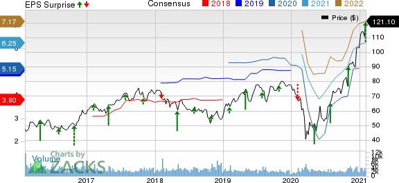 AGCO Corporation Price, Consensus and EPS Surprise