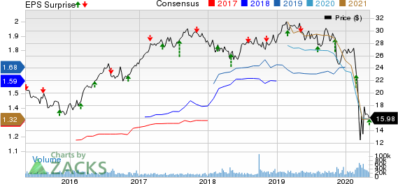 CenterPoint Energy Inc Price, Consensus and EPS Surprise