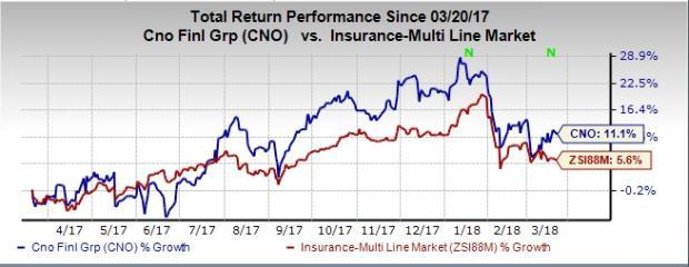 We have narrowed down to three bullish stocks to leverage investors' portfolio with a suggestion to offload Prudential (PRU) at the moment.