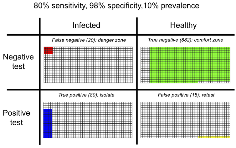Table with rows showing test results (negative/positive) and individual status (infected/healthy) with colours indicating outcome (20 false negatives, 882 true negatives, 80 true positives and 18 false positives)