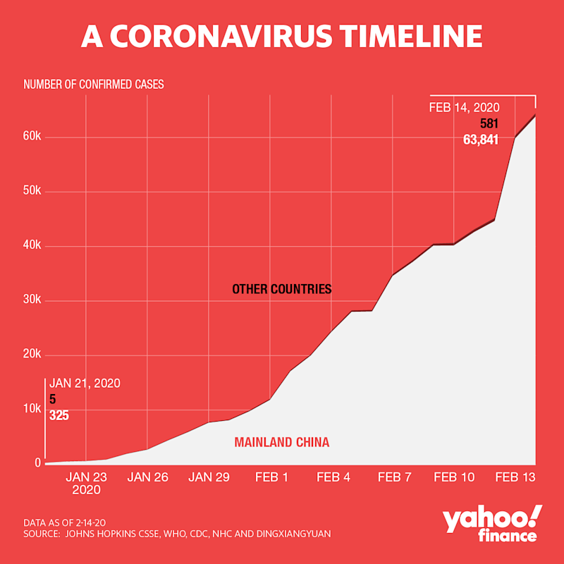 How the coronavirus has impacted China, compared to the rest of the world.