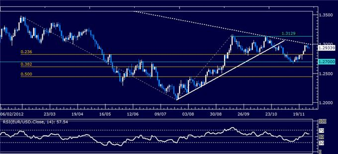 Forex_Analysis_EURUSD_Classic_Technical_Report_11.28.2012_body_Picture_1.png, Forex Analysis: EUR/USD Classic Technical Report 11.28.2012