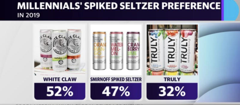Among hard seltzers, Mark Anthony Group's White Claw stands out as a preferred brand among younger drinkers, followed by Smirnoff Spiked Seltzer.