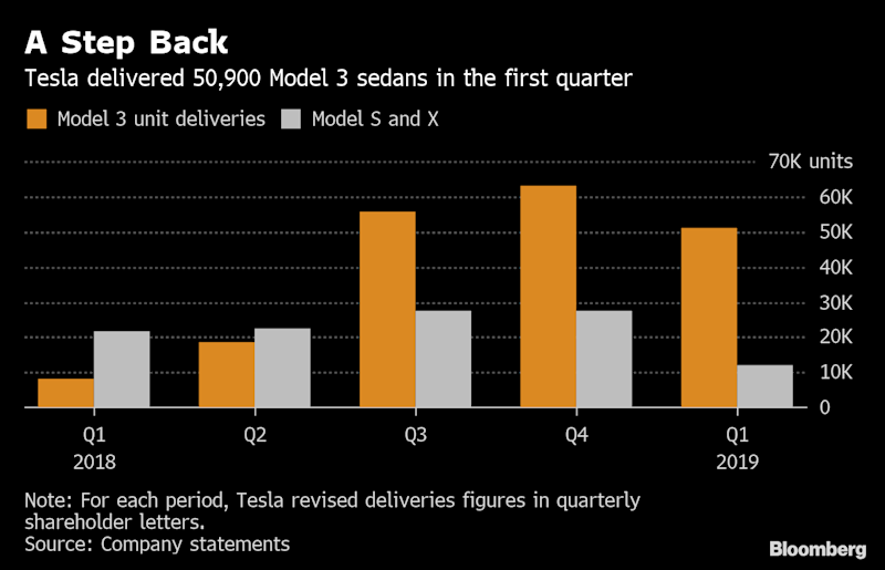 Tesla shares fall on report plant expansion has been iced