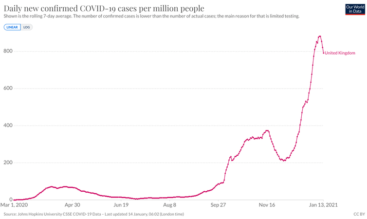 Daily new confirmed COVID-19 cases per million people in the UK