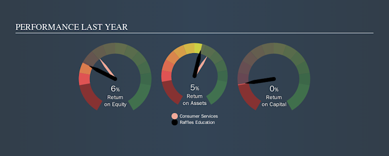 SGX:NR7 Past Revenue and Net Income, September 24th 2019