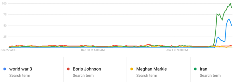 Other searches over the past seven days