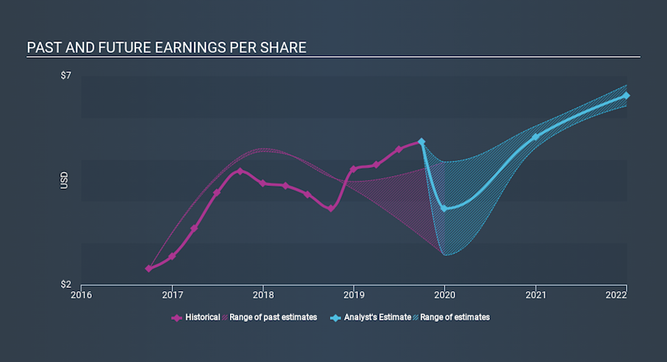 NYSE:ROG Past and Future Earnings, February 5th 2020