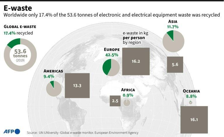 Graphic showing recycling rates by world region for electronic waste