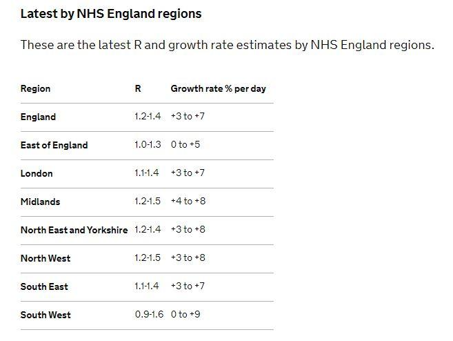 The R rate for England is climbing in all regions (Gov.uk)