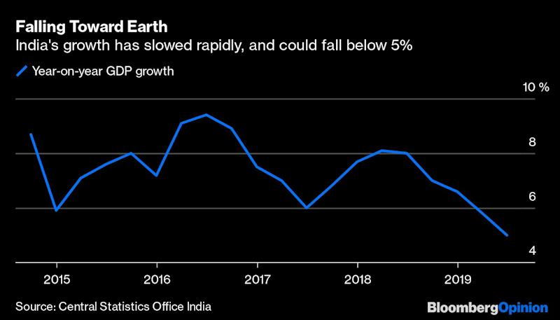 With Growth This Bad, India Needs More Than Luck