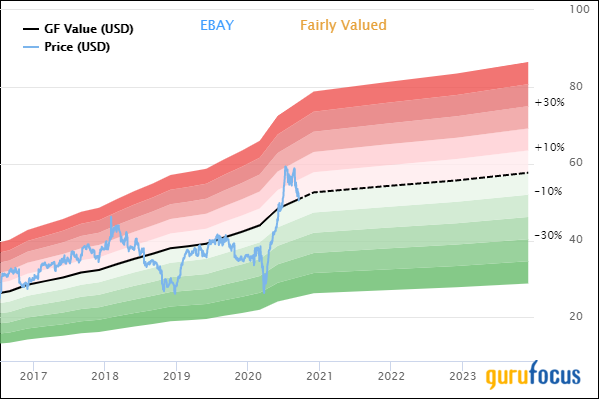 EBay Offers Strong Profitability - and Growing Debt