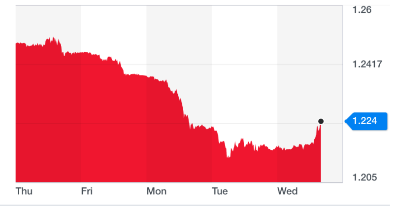 The pound rose against the dollar on Wednesday, 31 July 2019.
